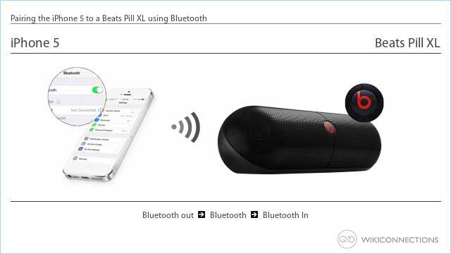 Pairing the iPhone 5 to a Beats Pill XL using Bluetooth