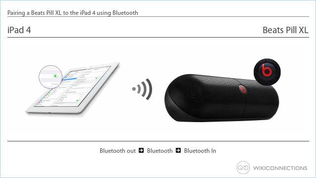 Pairing a Beats Pill XL to the iPad 4 using Bluetooth