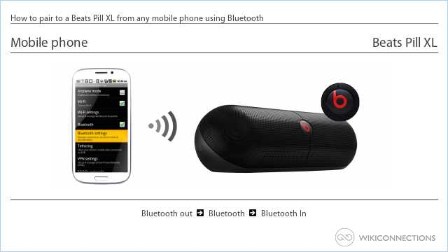 How to pair to a Beats Pill XL from any mobile phone using Bluetooth