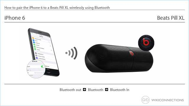 How to pair the iPhone 6 to a Beats Pill XL wirelessly using Bluetooth