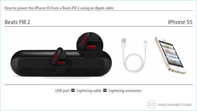 How to power the iPhone 5S from a Beats Pill 2 using an Apple cable
