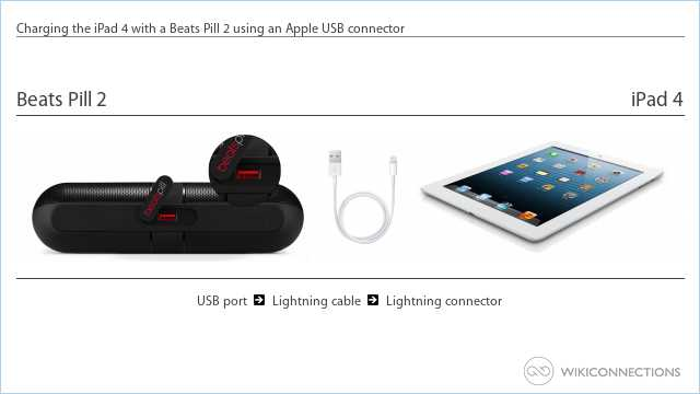 Charging the iPad 4 with a Beats Pill 2 using an Apple USB connector