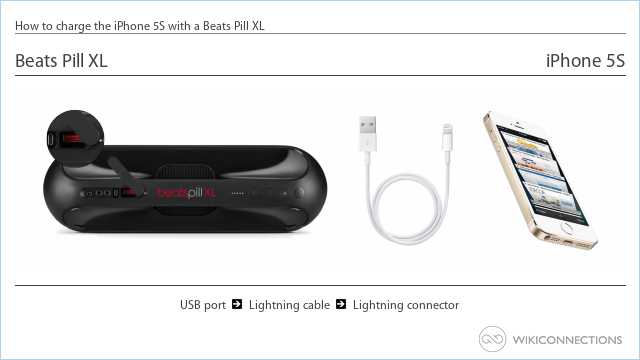 How to charge the iPhone 5S with a Beats Pill XL