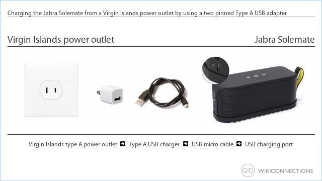 Charging the Jabra Solemate from a Virgin Islands power outlet by using a two pinned Type A USB adapter