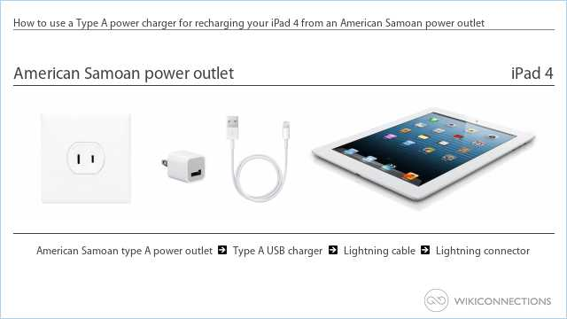 How to use a Type A power charger for recharging your iPad 4 from an American Samoan power outlet