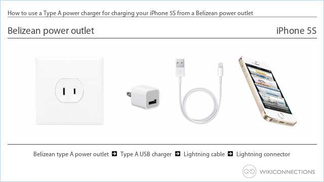 How to use a Type A power charger for charging your iPhone 5S from a Belizean power outlet