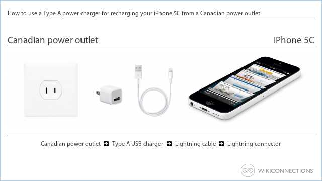 How to use a Type A power charger for recharging your iPhone 5C from a Canadian power outlet