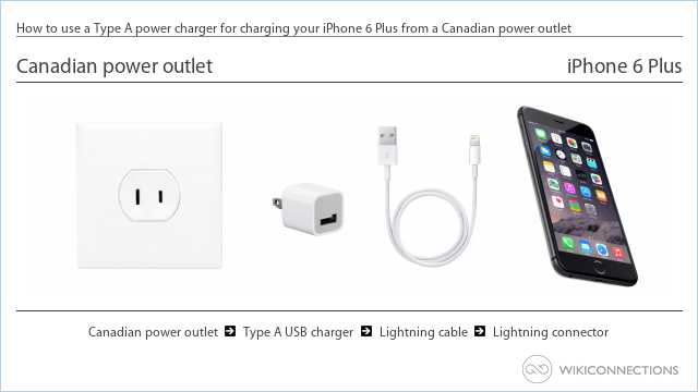 How to use a Type A power charger for charging your iPhone 6 Plus from a Canadian power outlet
