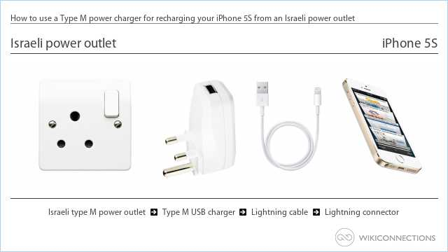 How to use a Type M power charger for recharging your iPhone 5S from an Israeli power outlet