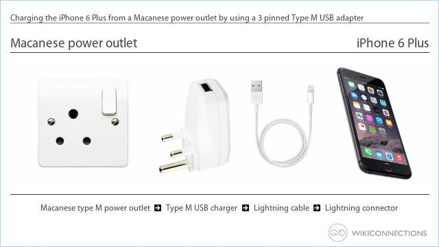 Charging the iPhone 6 Plus from a Macanese power outlet by using a 3 pinned Type M USB adapter