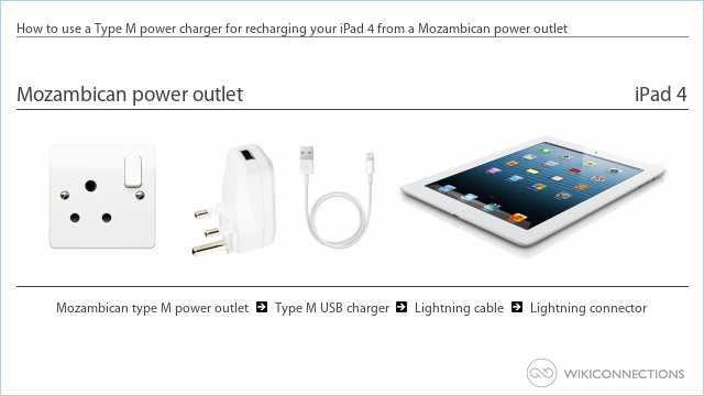 How to use a Type M power charger for recharging your iPad 4 from a Mozambican power outlet