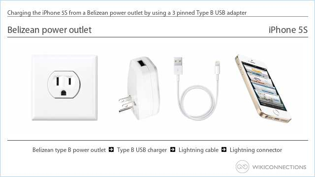Charging the iPhone 5S from a Belizean power outlet by using a 3 pinned Type B USB adapter