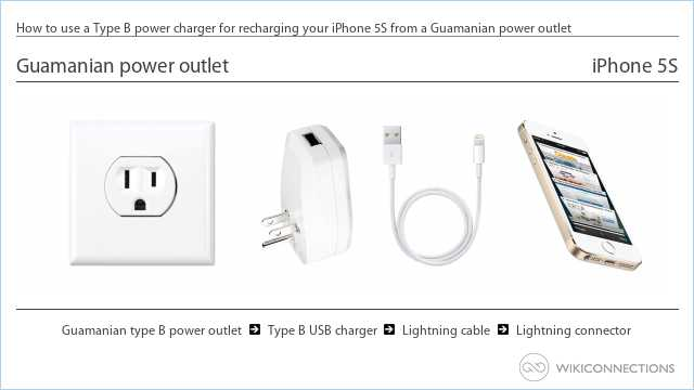 How to use a Type B power charger for recharging your iPhone 5S from a Guamanian power outlet