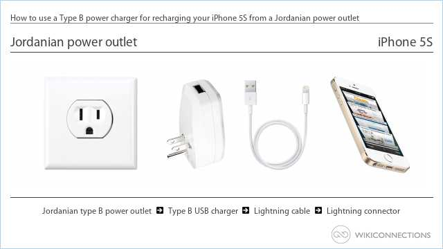 How to use a Type B power charger for recharging your iPhone 5S from a Jordanian power outlet