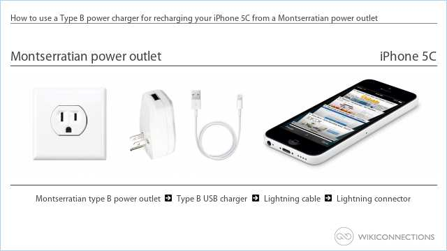 How to use a Type B power charger for recharging your iPhone 5C from a Montserratian power outlet