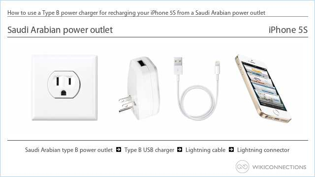 How to use a Type B power charger for recharging your iPhone 5S from a Saudi Arabian power outlet