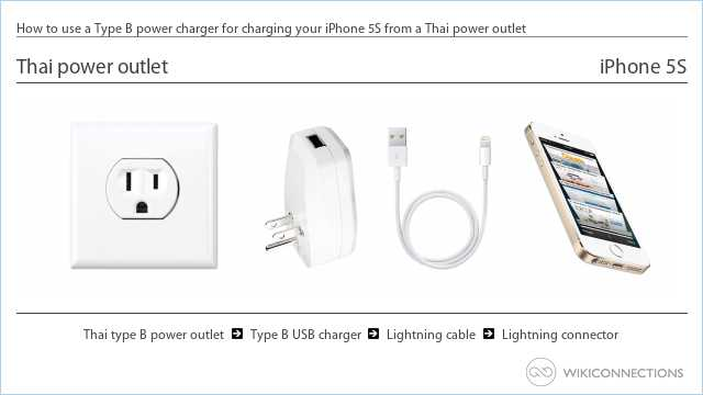 How to use a Type B power charger for charging your iPhone 5S from a Thai power outlet