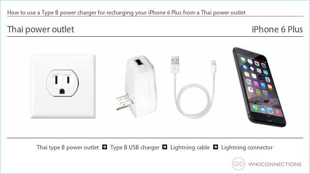 How to use a Type B power charger for recharging your iPhone 6 Plus from a Thai power outlet