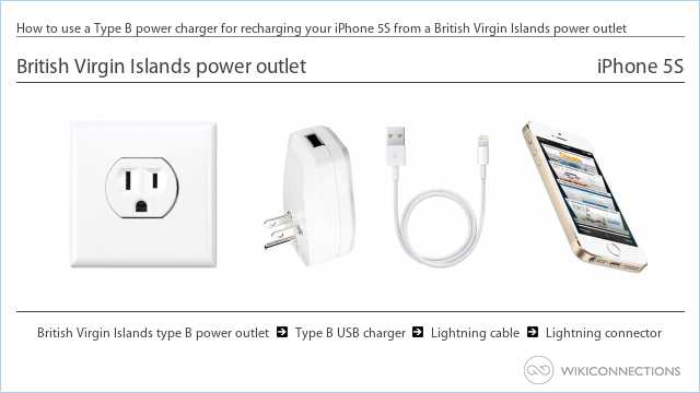How to use a Type B power charger for recharging your iPhone 5S from a British Virgin Islands power outlet