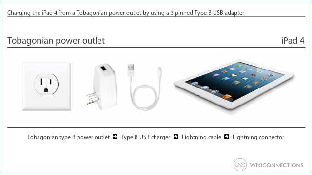 Charging the iPad 4 from a Tobagonian power outlet by using a 3 pinned Type B USB adapter