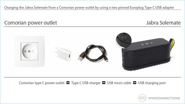 Charging the Jabra Solemate from a Comorian power outlet by using a two pinned Europlug Type C USB adapter