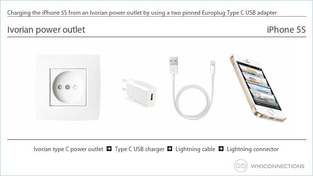 Charging the iPhone 5S from an Ivorian power outlet by using a two pinned Europlug Type C USB adapter