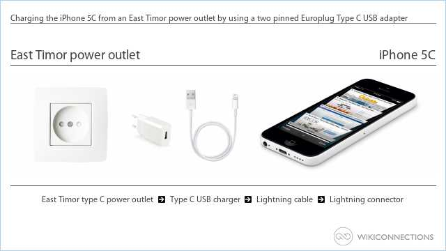 Charging the iPhone 5C from an East Timor power outlet by using a two pinned Europlug Type C USB adapter