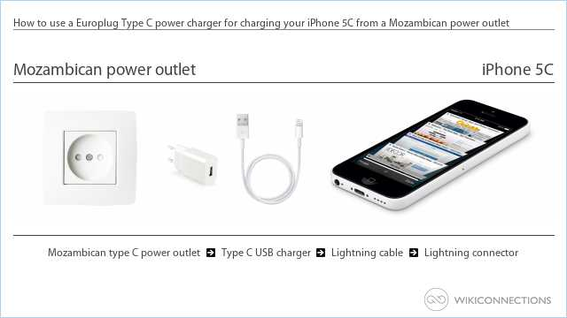 How to use a Europlug Type C power charger for charging your iPhone 5C from a Mozambican power outlet