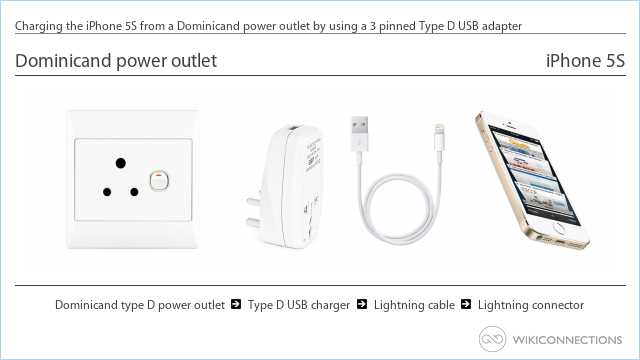 Charging the iPhone 5S from a Dominicand power outlet by using a 3 pinned Type D USB adapter