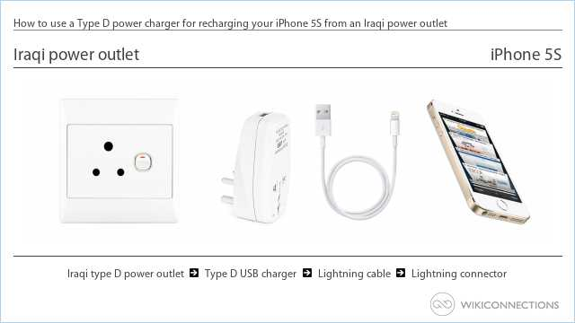 How to use a Type D power charger for recharging your iPhone 5S from an Iraqi power outlet