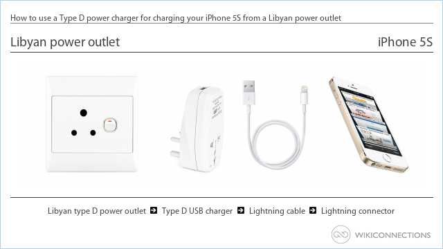 How to use a Type D power charger for charging your iPhone 5S from a Libyan power outlet