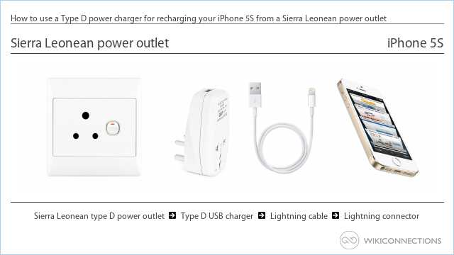 How to use a Type D power charger for recharging your iPhone 5S from a Sierra Leonean power outlet