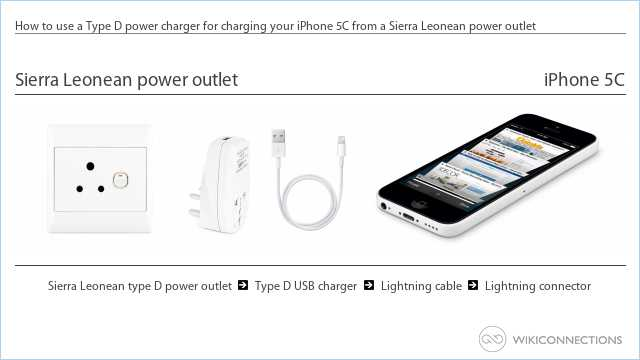 How to use a Type D power charger for charging your iPhone 5C from a Sierra Leonean power outlet