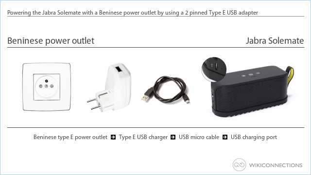 Powering the Jabra Solemate with a Beninese power outlet by using a 2 pinned Type E USB adapter