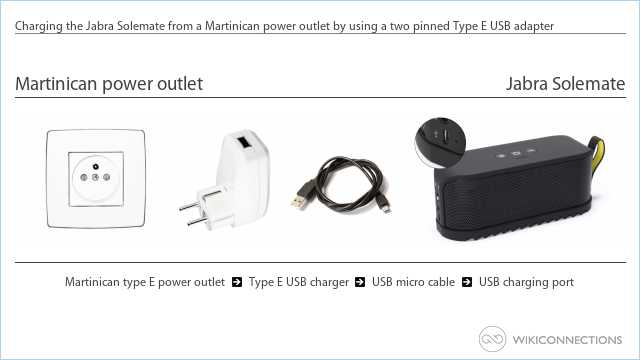 Charging the Jabra Solemate from a Martinican power outlet by using a two pinned Type E USB adapter