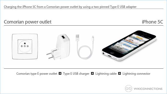 Charging the iPhone 5C from a Comorian power outlet by using a two pinned Type E USB adapter