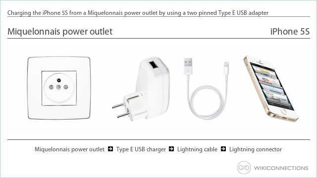 Charging the iPhone 5S from a Miquelonnais power outlet by using a two pinned Type E USB adapter