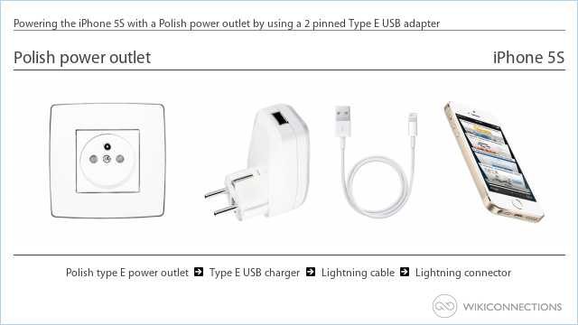 Powering the iPhone 5S with a Polish power outlet by using a 2 pinned Type E USB adapter
