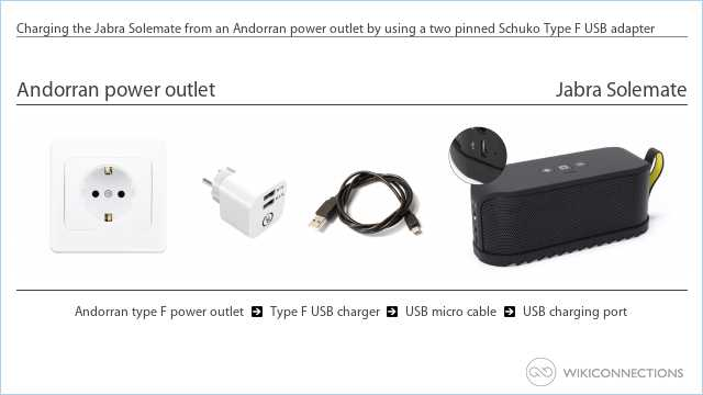 Charging the Jabra Solemate from an Andorran power outlet by using a two pinned Schuko Type F USB adapter