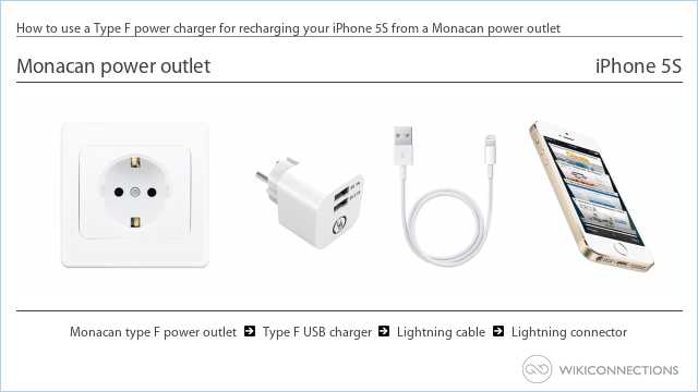 How to use a Type F power charger for recharging your iPhone 5S from a Monacan power outlet