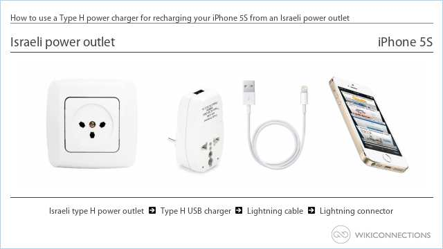 How to use a Type H power charger for recharging your iPhone 5S from an Israeli power outlet