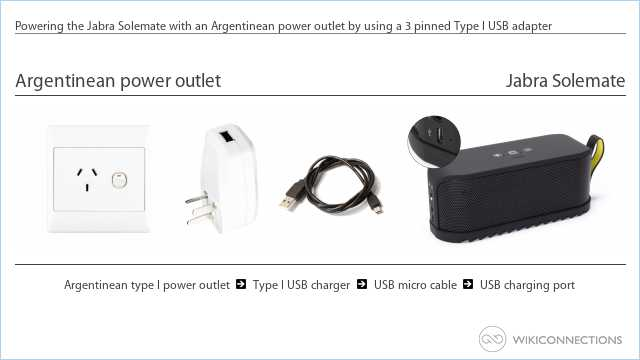 Powering the Jabra Solemate with an Argentinean power outlet by using a 3 pinned Type I USB adapter