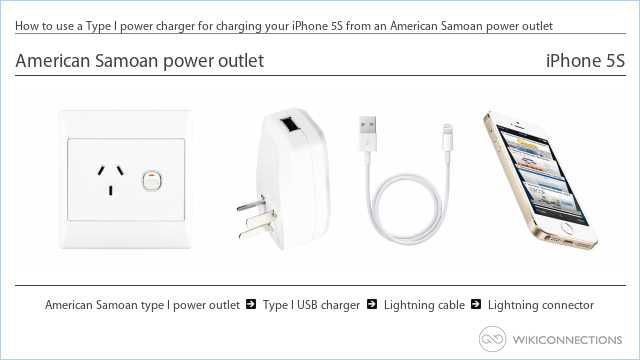 How to use a Type I power charger for charging your iPhone 5S from an American Samoan power outlet