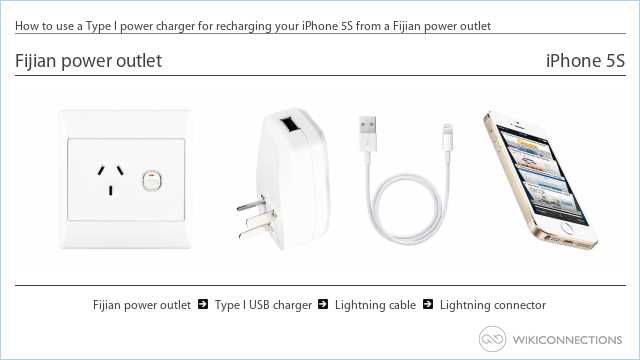 How to use a Type I power charger for recharging your iPhone 5S from a Fijian power outlet