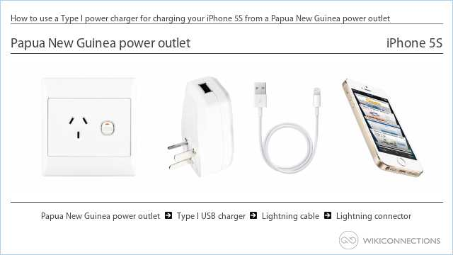 How to use a Type I power charger for charging your iPhone 5S from a Papua New Guinea power outlet