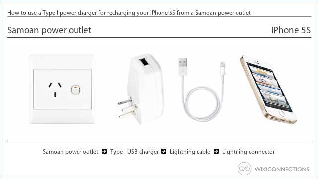 How to use a Type I power charger for recharging your iPhone 5S from a Samoan power outlet