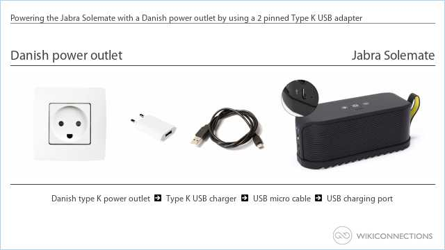 Powering the Jabra Solemate with a Danish power outlet by using a 2 pinned Type K USB adapter