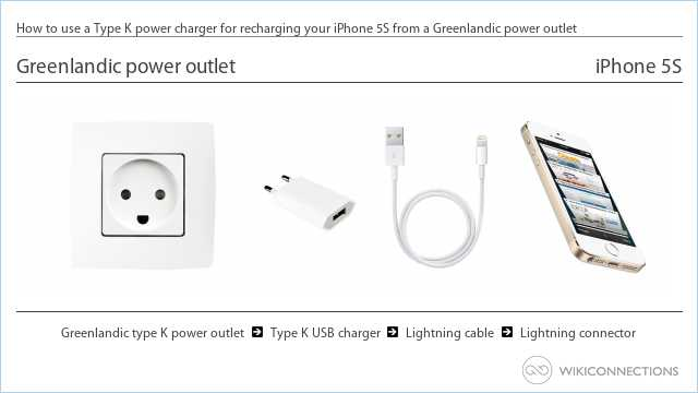 How to use a Type K power charger for recharging your iPhone 5S from a Greenlandic power outlet