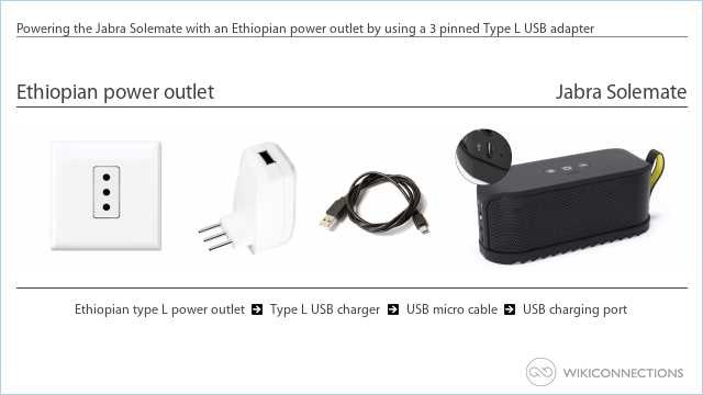 Powering the Jabra Solemate with an Ethiopian power outlet by using a 3 pinned Type L USB adapter
