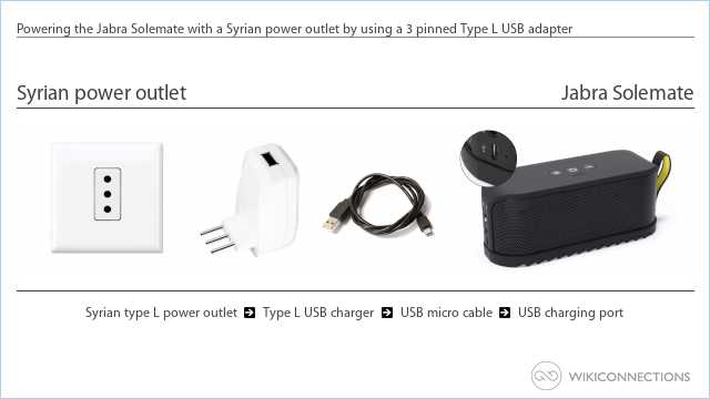 Powering the Jabra Solemate with a Syrian power outlet by using a 3 pinned Type L USB adapter